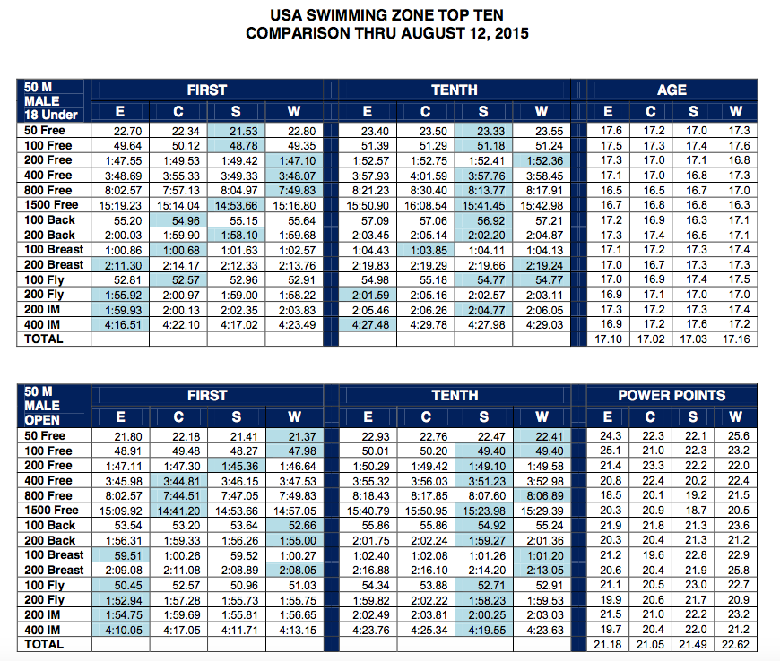 Usa Swimming Top Zone Times Comparison Chart Released Swimming