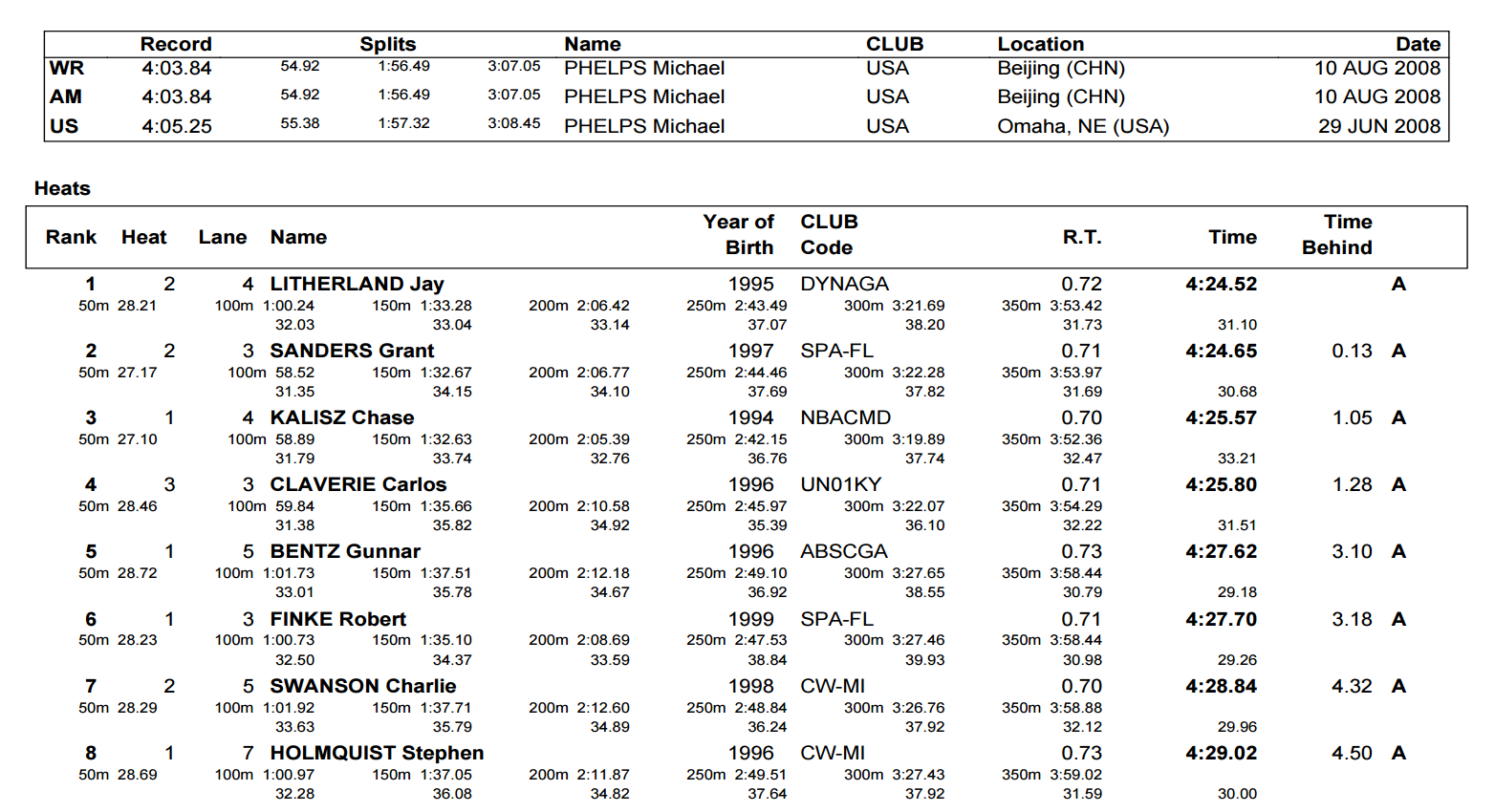 Ledecky Manuel Shine On Day 3 Prelims Of Arena Pro Swim
