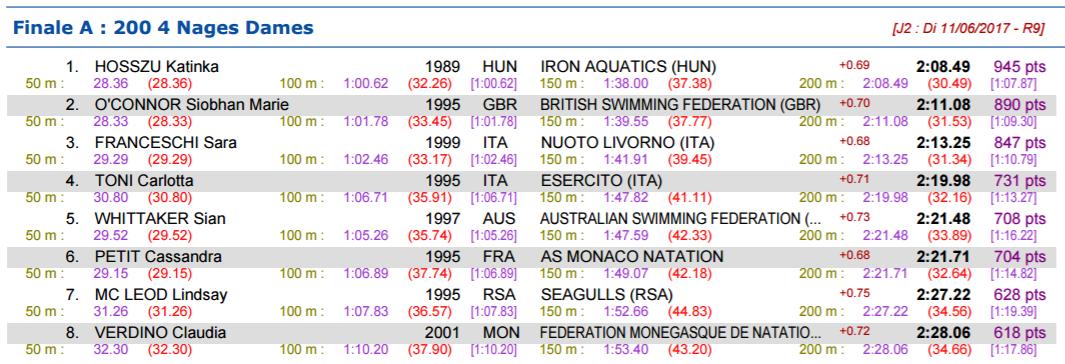 Sarah Sjostrom Wins Three More Races on Day Two in Monaco - Swimming ... c6e5b49a38