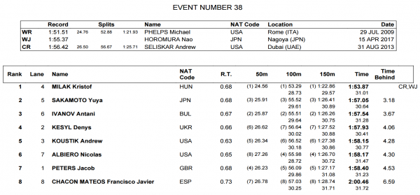 men-200-fly-final-world-juniors