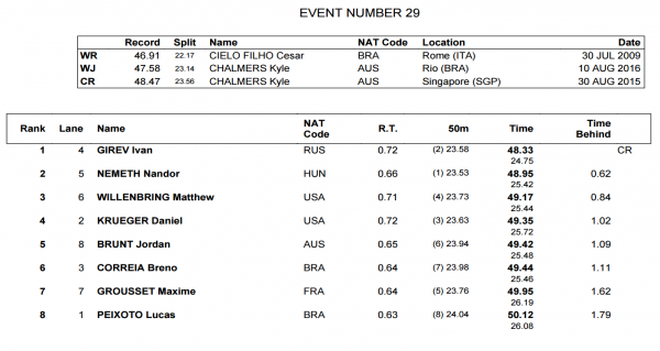 mens-100-free-final-world-juniors