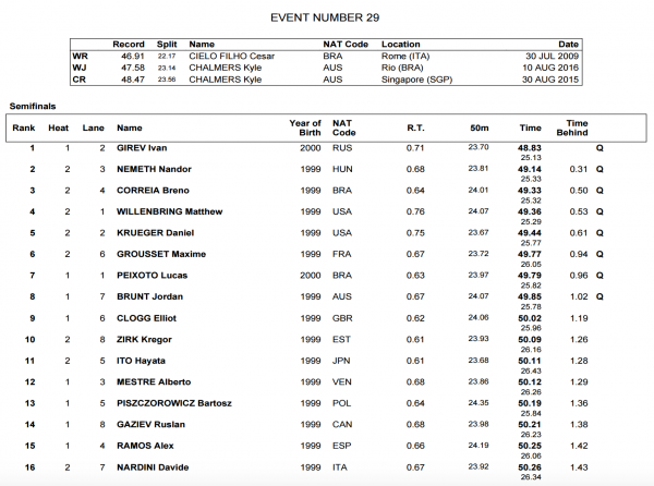 mens-100-freestyle-finals-world-juniors