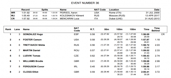 mens-200-back-final-world-juniors