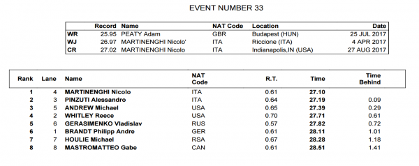 mens-50-breast-final-world-juniors