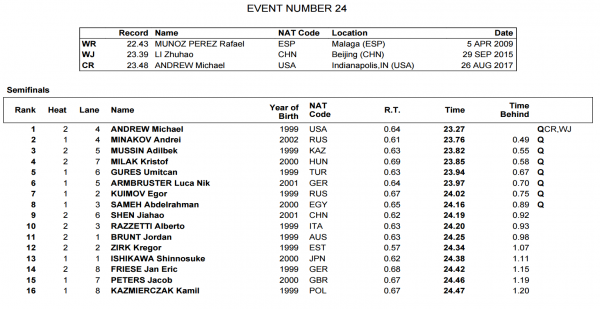 mens-50-fly-semis-fina-world-juniors