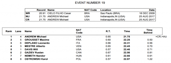 mens-50-free-finals-world-juniors