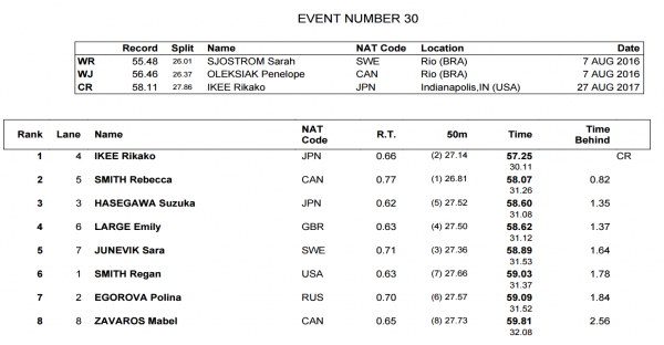 womens-100-fly-world-juniors-final