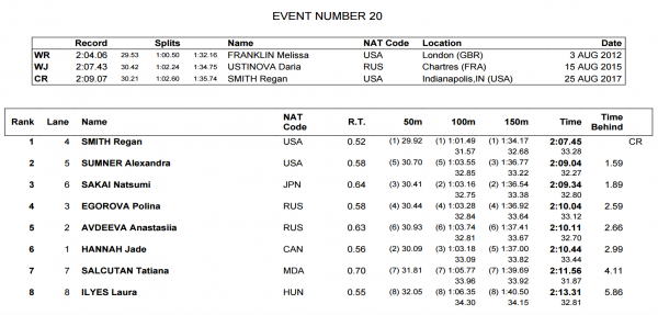 womens-200-back-fina-world-juniors