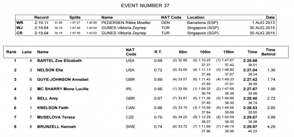 womens-200-breast-final-world-juniors