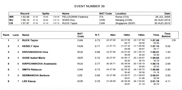 womens-200-free-final-world-juniors
