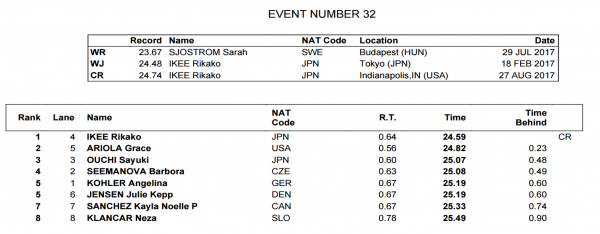 womens-50-free-final-world-juniors