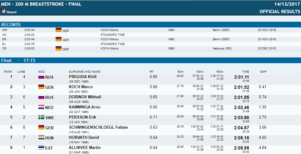 men-200-breast-final