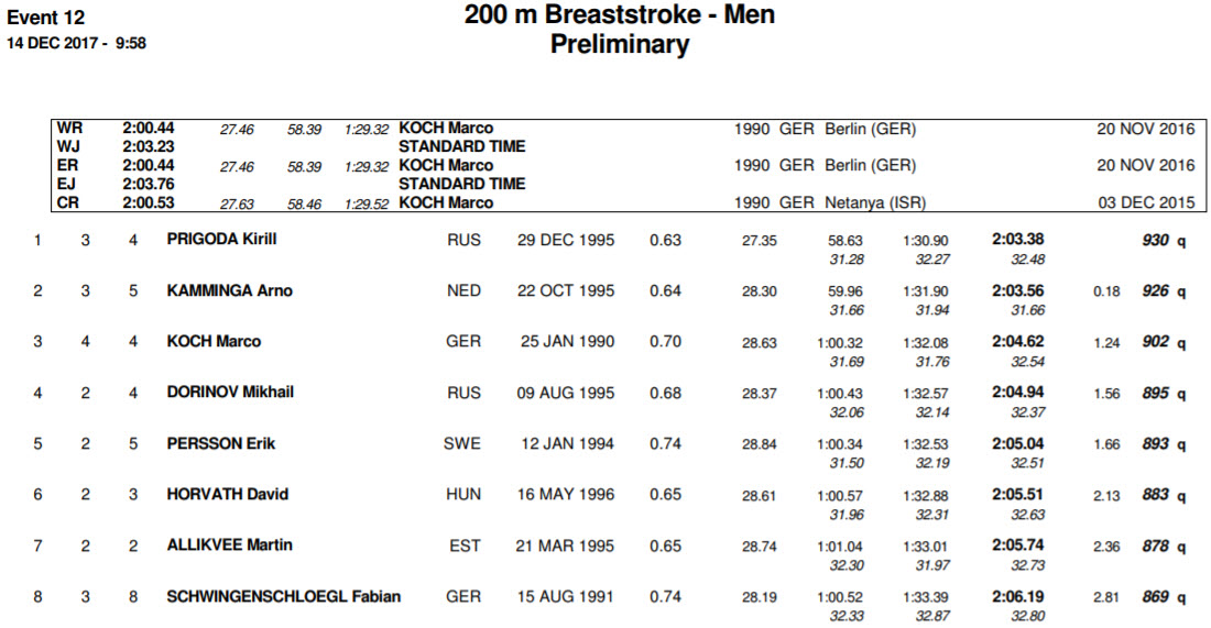 men-200-breast-prelims