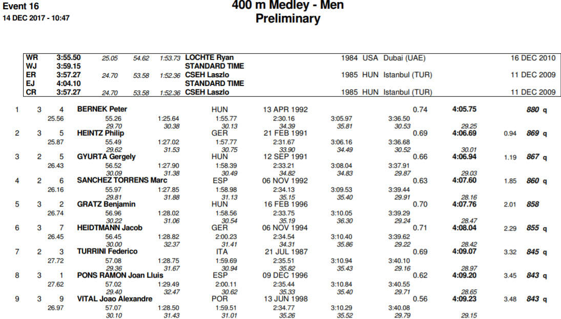 men-400-im-prelims