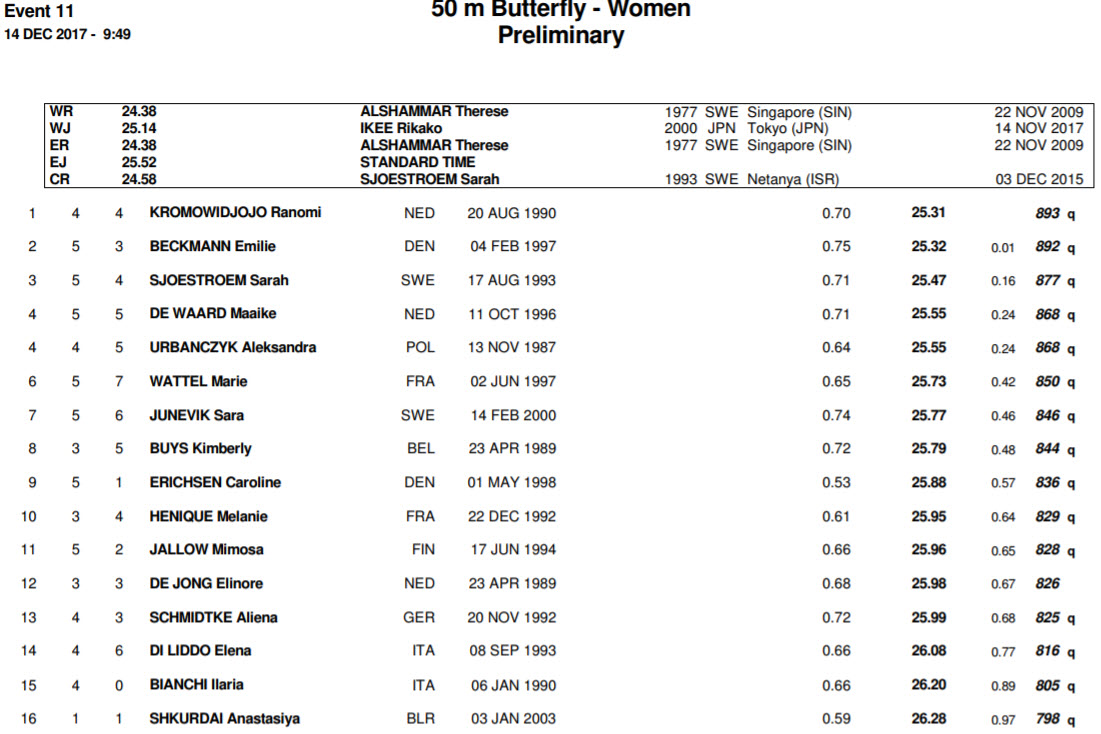 women-50-fly-prelims