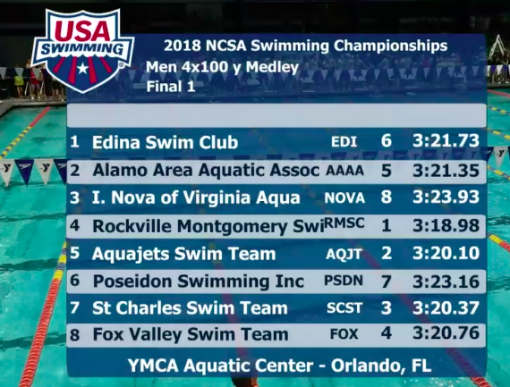 ncsa-2018-final-1-400-medley-relay-boys