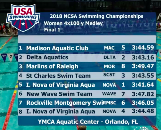 ncsa-2018-final-1-400-medley-relay-girls