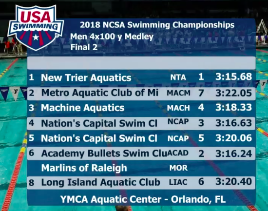 ncsa-2018-final-2-400-medley-relay-boys