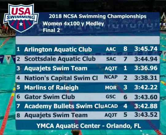 ncsa-2018-final-2-400-medley-relay-girls