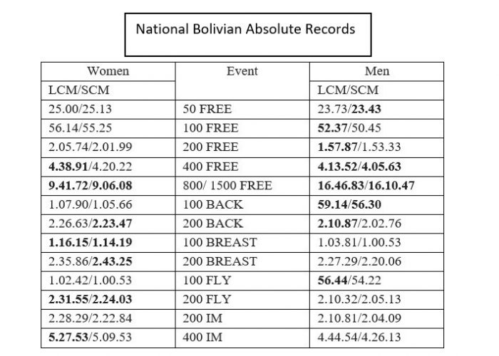 National Bolivian Records