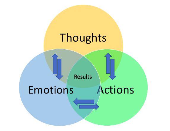 thoughts-results-actions