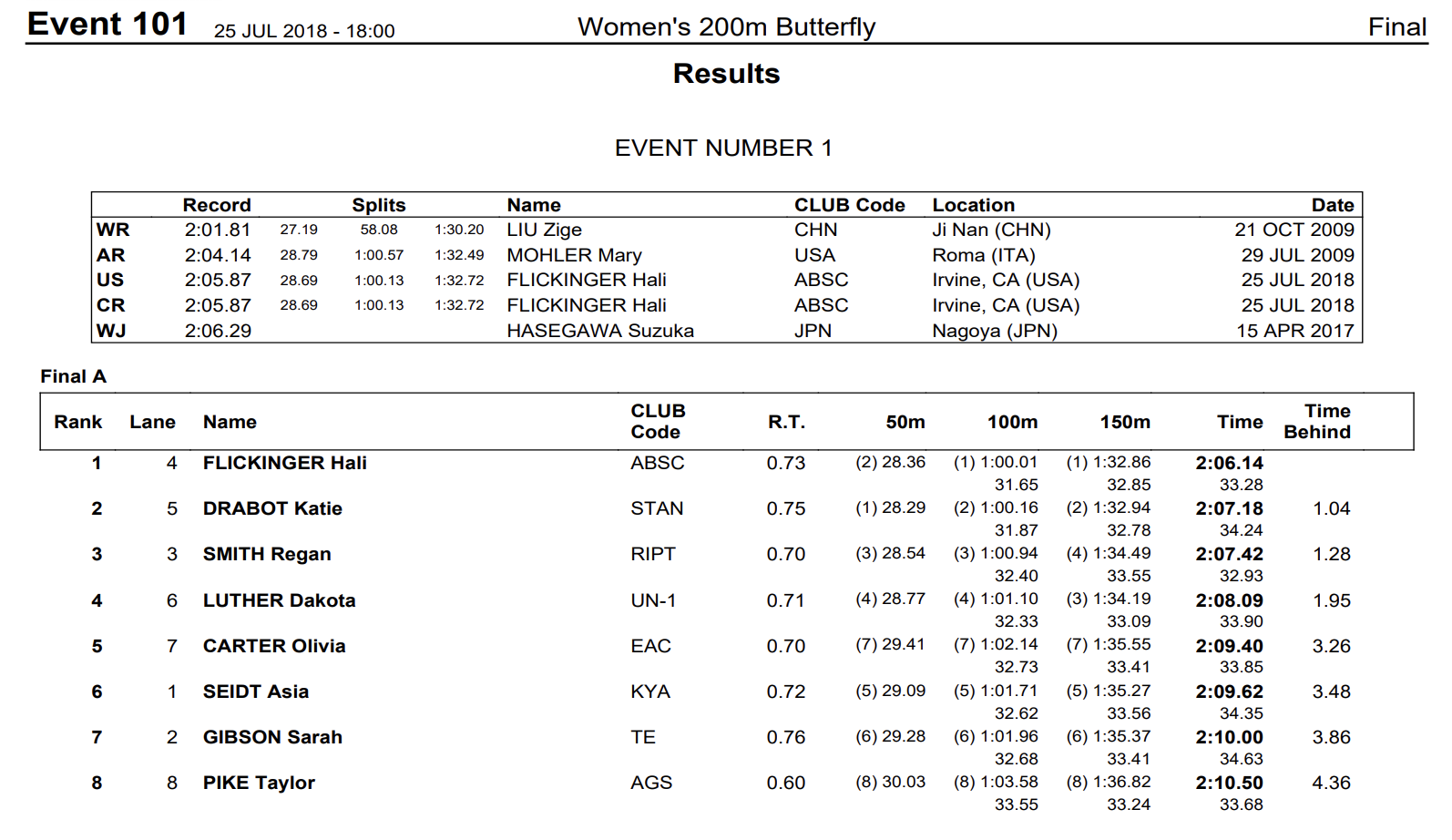 womens200fly