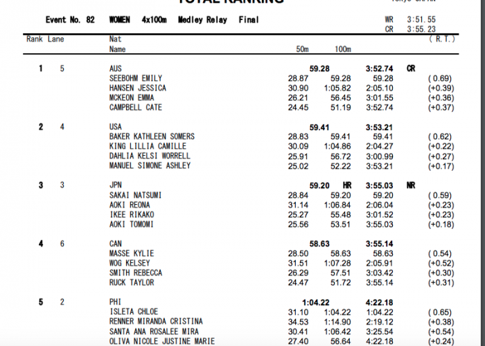 4x100-medley-relay-women