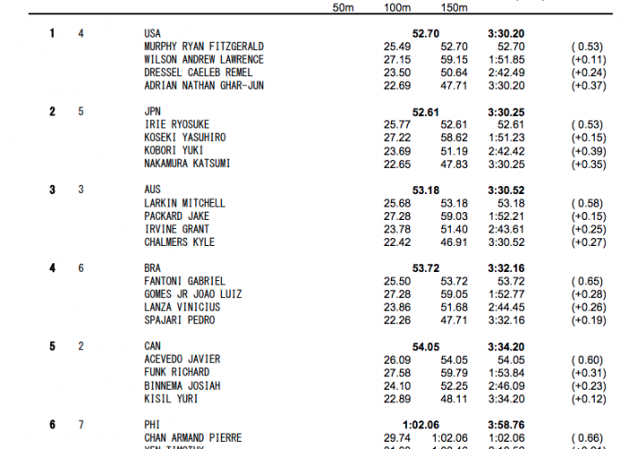 4x100-medley-relay-men