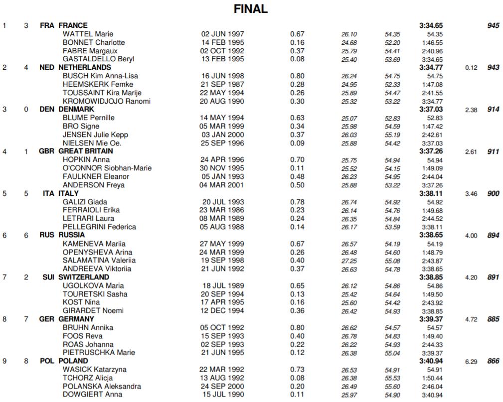 women-4x100-free-relay